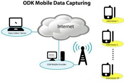 open-data-kit